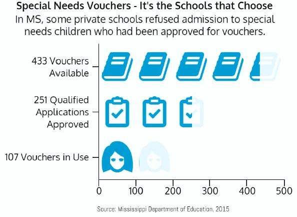 MS_Vouchers_Chart